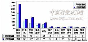 中国质量万里行发布2011年2月份投诉统计报告