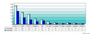 3・15消费投诉明显增加――2011年3月份投诉统计报告