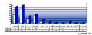 中国质量万里行5月投诉统计报告