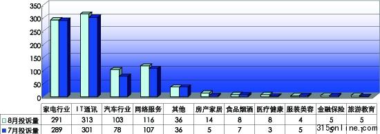 中国质量万里行2011年8月份投诉统计报告