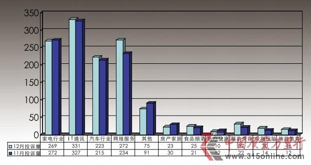12月投诉报告:网络团购假诈问题集中爆发