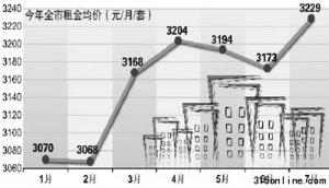 北京限购半年房租持续高涨 部分北漂被迫离开