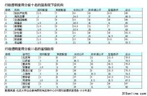 《中国行政透明度报告》 国务院机构仅二成及格