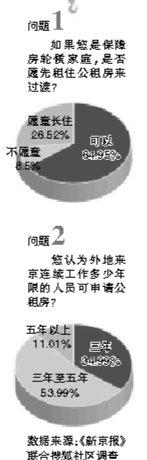 北京公租房首次向非京籍人员开放(图)