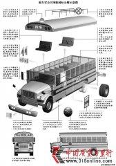 校车安全四项新国标征意见 部分标准参照美国校车