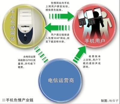 资料图:手机色情产业链示-手机涉黄消费者维权难 工信部要求运营商